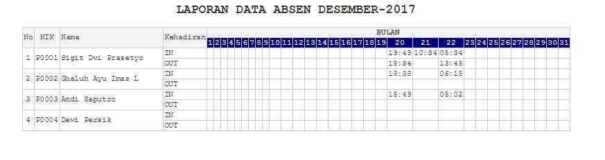 Sistem Absensi Barcode PHP mysql