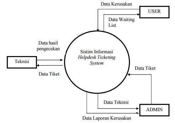 APLIKASI HELPDESK TICKETING SYSTEM BERBASIS WEB